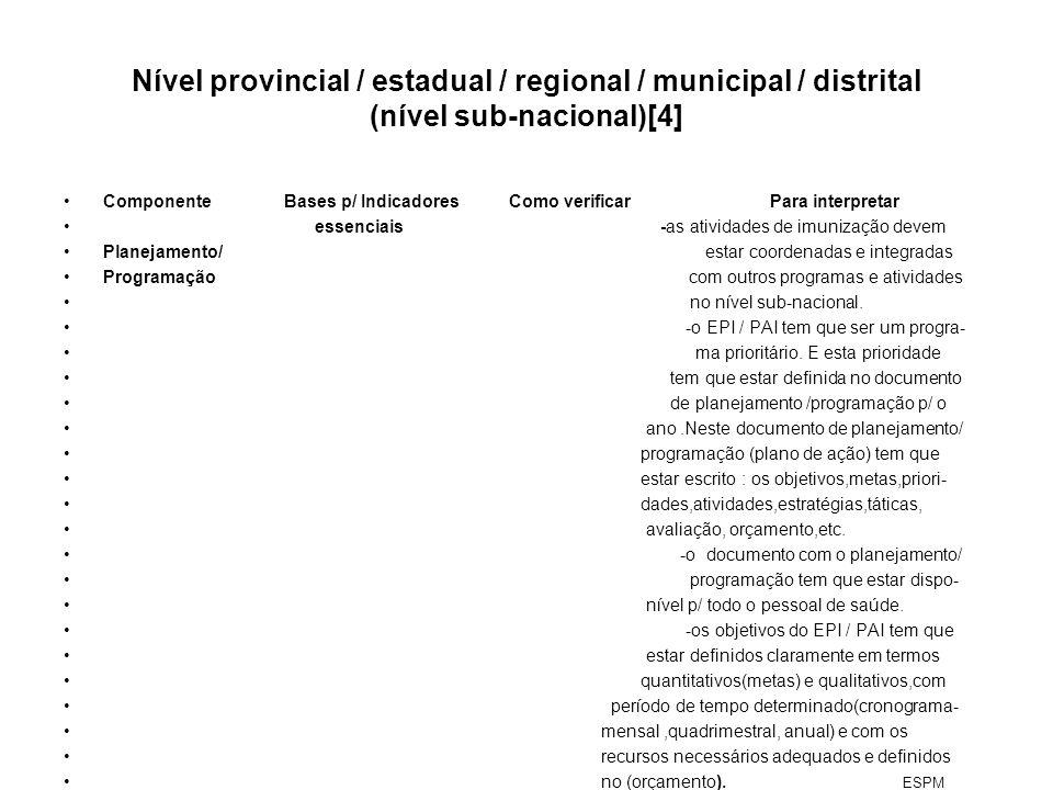 Nível provincial / estadual / regional / municipal / distrital (nível sub-nacional)[4]